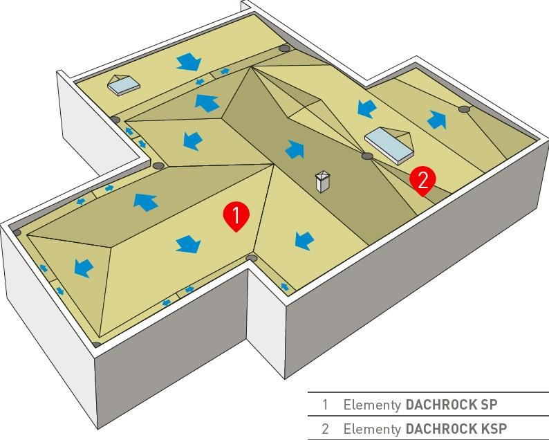 Kształtowanie spadków dachu płaskiego - DACHROCK SPS. Rys. ROCKWOOL
