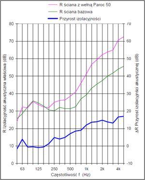 Wykres 1. Przyrost izolacyjności ściany po zaizolowaniu płytą PAROC InVent 80 G9 o grubości 50