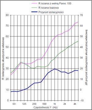 Wykres 2. Przyrost izolacyjności ściany po zaizolowaniu płytą PAROC InVent 80 G9 o grubości 100 mm