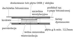 RYS. 1. Przekój poddasza użytkowego (pokrycie dachowe, termoizolacja, system folii, płyty g-k)