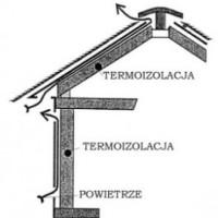Wentylacja połaci dachowych i ścian szkieletowych