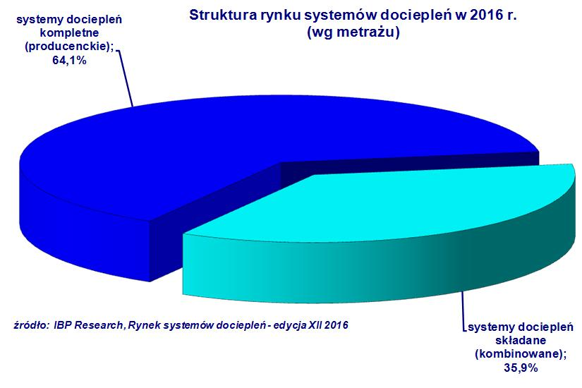 Systemy dociepleń 2016.  Rys. IBP Research